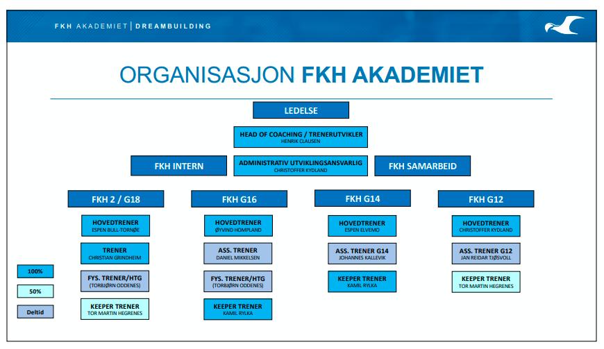 Organisasjonskart FKH Akademiet 2021